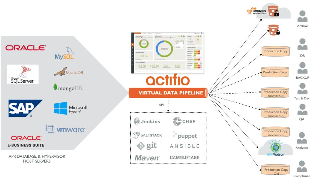 Enterprise Copy Data Management ist Application Aware